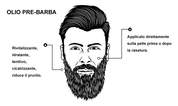 Olio pre barba